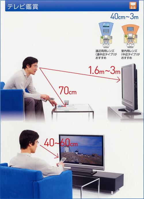 テレビ鑑賞(40cm-3m)
